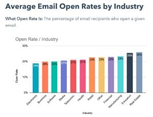 email open rates graphic